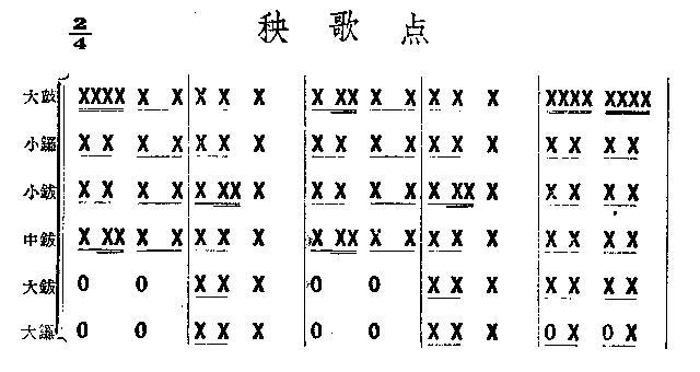 秧歌点(鼓谱)简谱